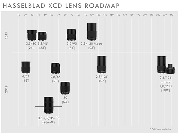 Hasselblad announces 2 new XCD lenses - Photo Review