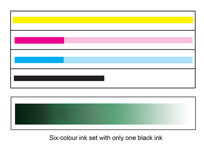 Six-colour ink set with only one black ink