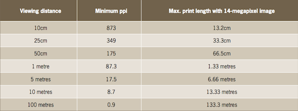 How Large Should You Print? - Photo Review
